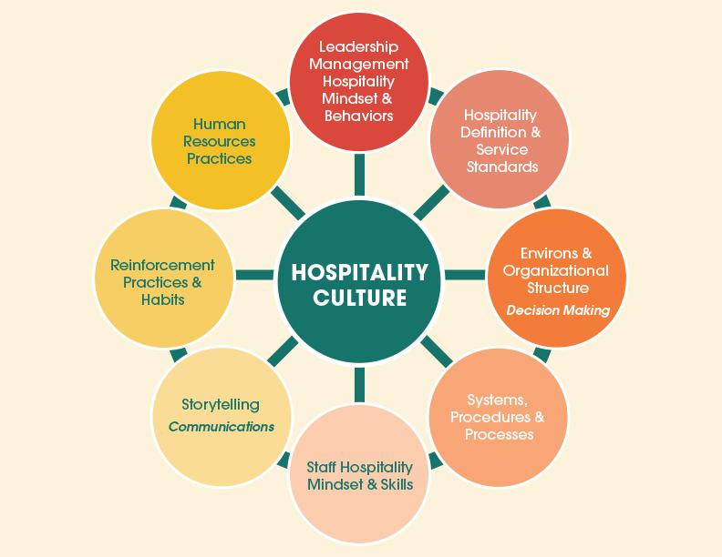 Hospitality Culture Pinwheel Performance